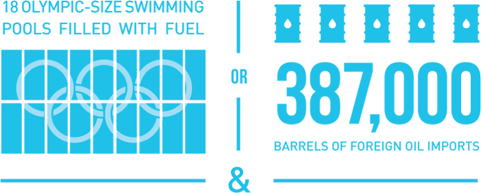 5 Olympic sized swimming pools filled with fuel or 200,000 barrels of foreign oil imports